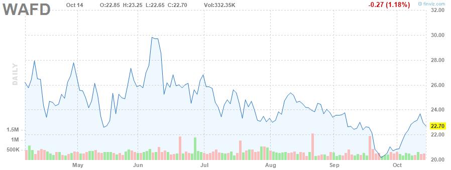 WAFD STOCK CHART