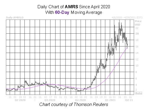 AMRS Stock Chart
