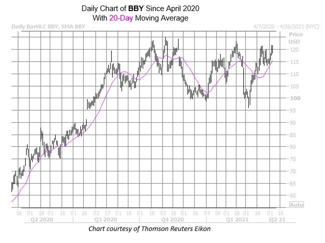 BBY Chart April 7