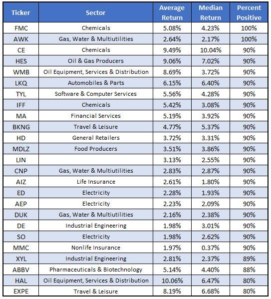 Best Stocks April