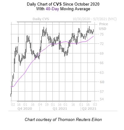 CVS Chart April 29