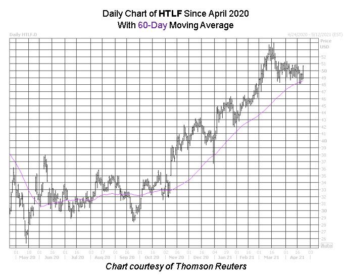 HTLF share chart
