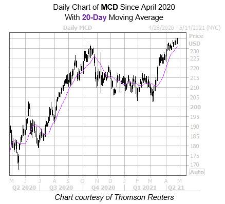 MCD 20 Day