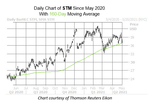 STM Chart May 3