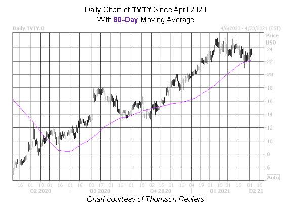 TVTY Stock Chart