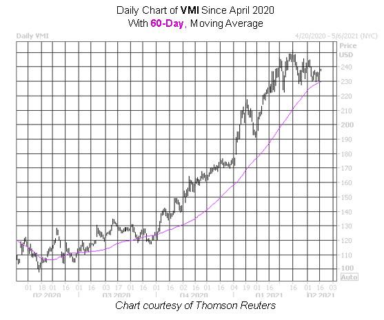 VMI Stock Chart