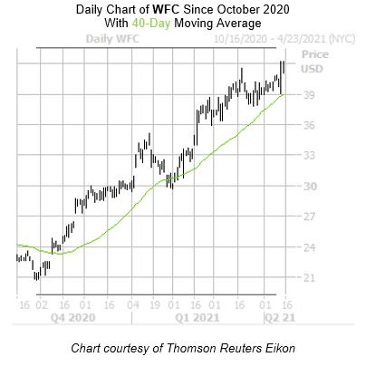 WFC chart April 15th