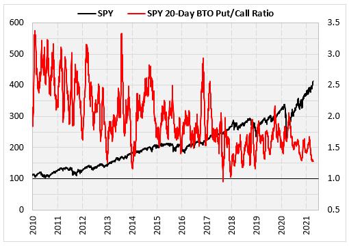 SPY Chart 1