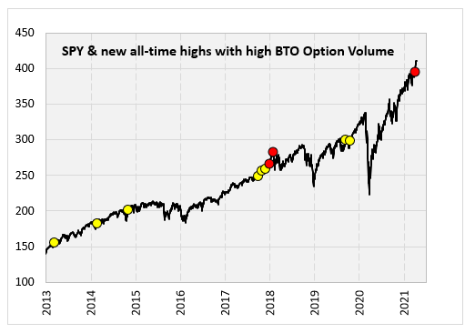 SPY & New All Time High