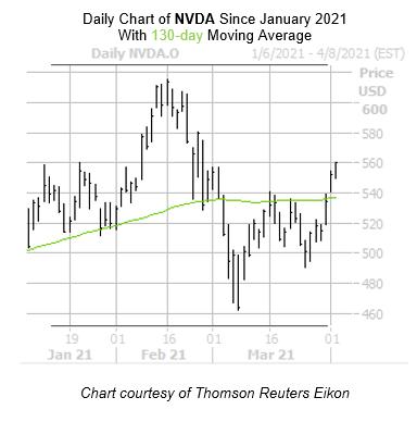 NVDA Chart  3 April 5