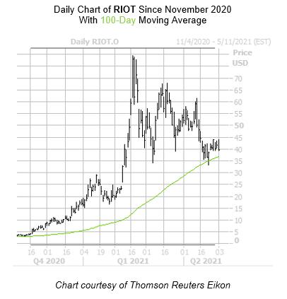 RIOT Chart May 3