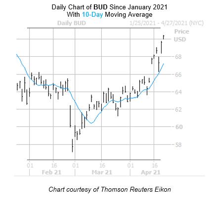 BUD Chart April 22