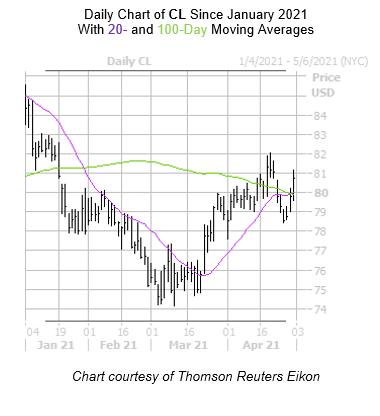 CL Chart April 30
