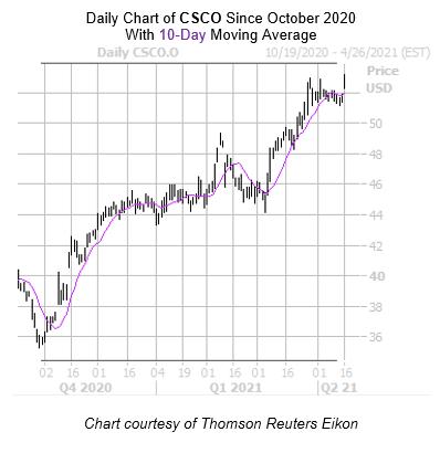 CSCO Chart April 16