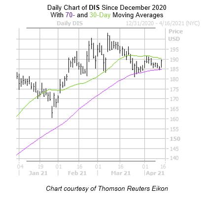 DIS Chart April 14