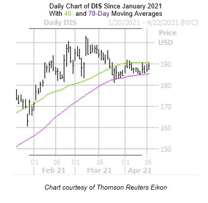 DIS Chart APril 19