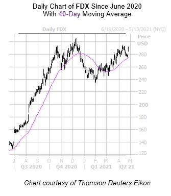 FDX Chart April 27