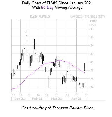 FLWS Chart April 29