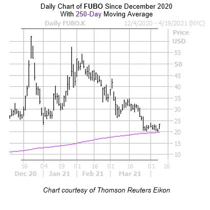 FUBO Chart 2 April 9
