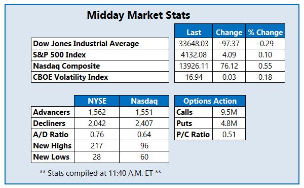 Midday Market Stats April 13