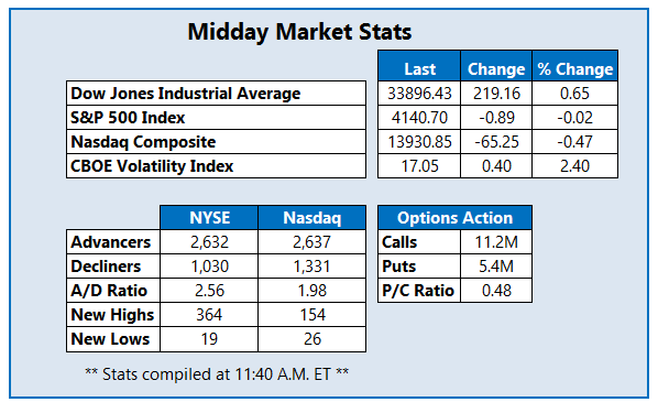 Midday Market Stats April 14