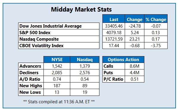 Midday Market Stats April 7.