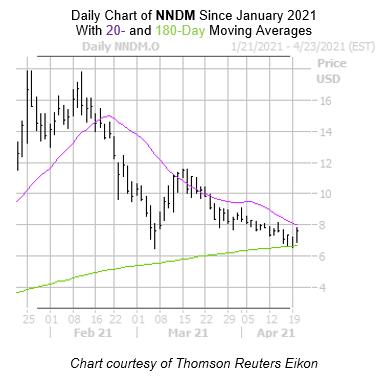 NNDM Chart April 20