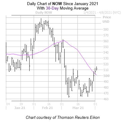 NOW Chart April 5