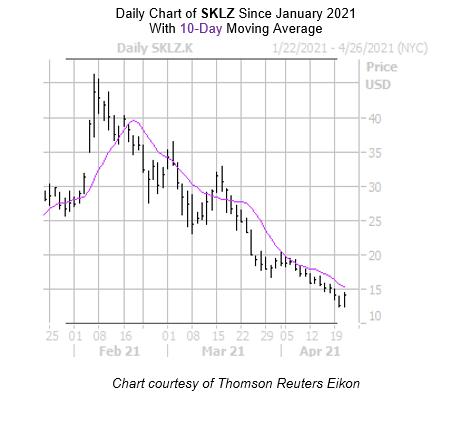SKLZ Chart April 21
