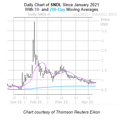 SNDL Chart April 26