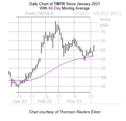 TWTR Chart April 6