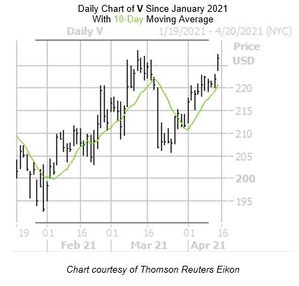 V Chart April 15