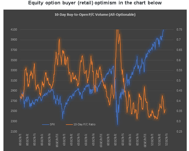 Equity-only ratio retail