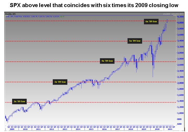 SPX 2009 closes low