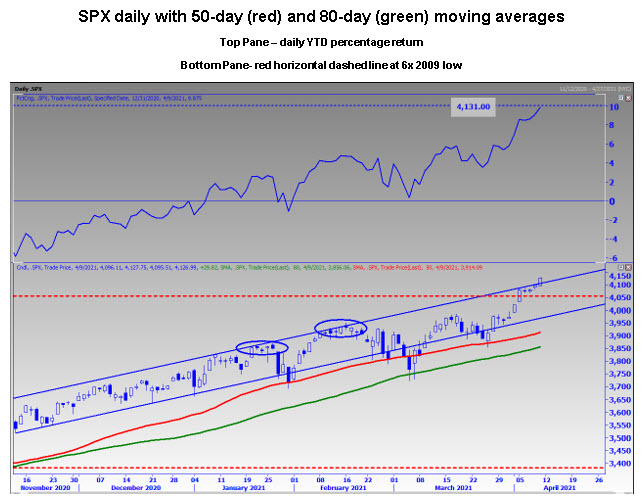 SPX 50 80 days