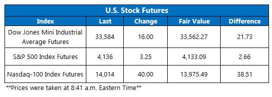 futures chart apr 14