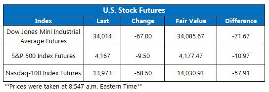 futures chart apr 19