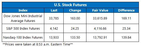 Futures Chart April 15