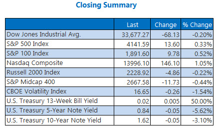 closing indexes apr 13