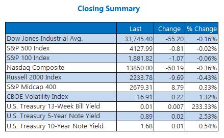 Closing Indexes Summary 2 April 12