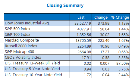 Closing Indexes Summary 2 April 5