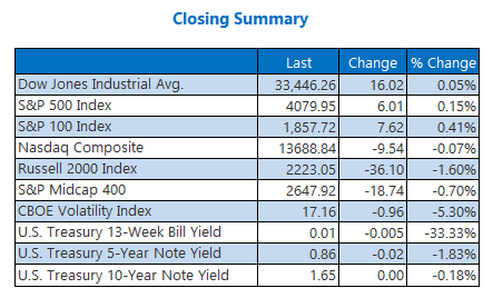 Closing Indexes Summary 3 April 7
