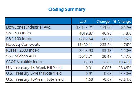 Closing Indexes Summary April 1