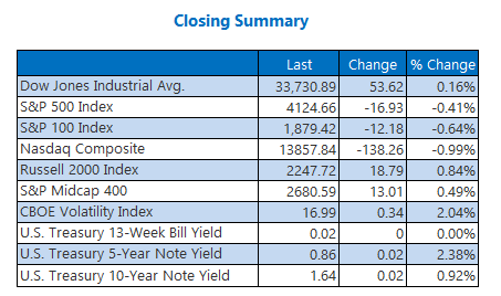 Closing Indexes Summary April 14