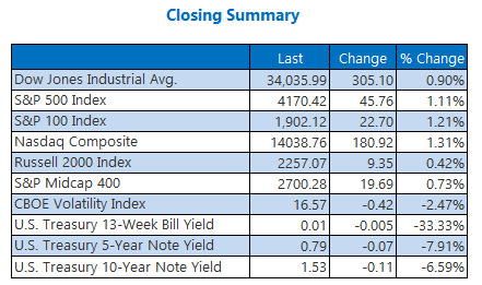 Closing Indexes Summary April 15