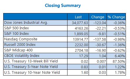Closing Indexes Summary April 19
