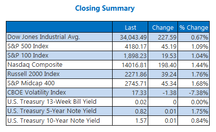 Closing Indexes Summary April 23