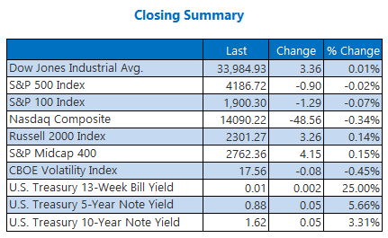 Closing Indexes Summary April 27