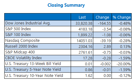 Closing Indexes Summary April 28