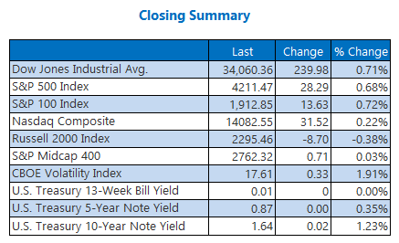 Closing Indexes Summary April 29